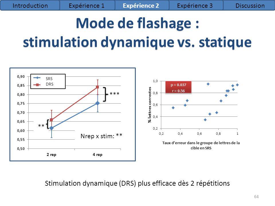 Mode de flashage : stimulation dynamique vs. statique Stimulation dynamique (DRS) plus efficace dès 2 répétitions SRS DRS *** ** Nrep x stim: ** Intro