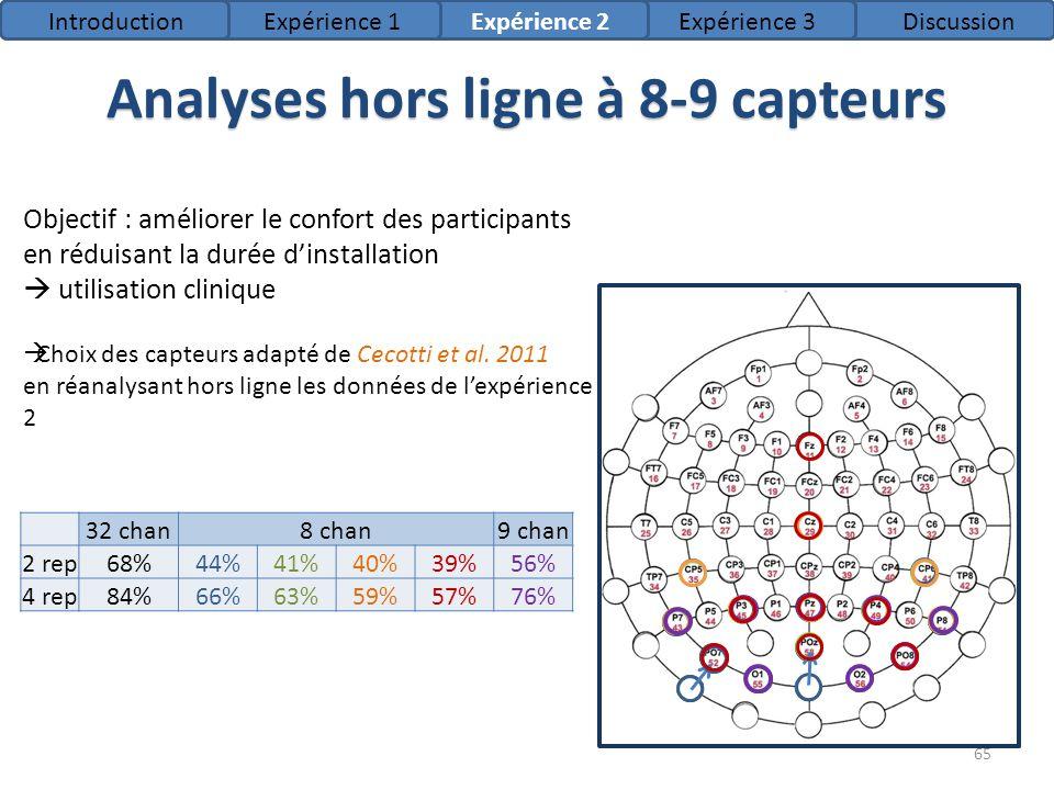 Analyses hors ligne à 8-9 capteurs 32 chan8 chan9 chan 2 rep68%44%41%40%39%56% 4 rep84%66%63%59%57%76% Objectif : améliorer le confort des participant