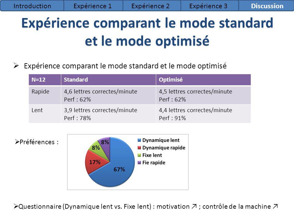 Expérience comparant le mode standard et le mode optimisé IntroductionExpérience 1Expérience 2Expérience 3Discussion N=12StandardOptimisé Rapide4,6 le