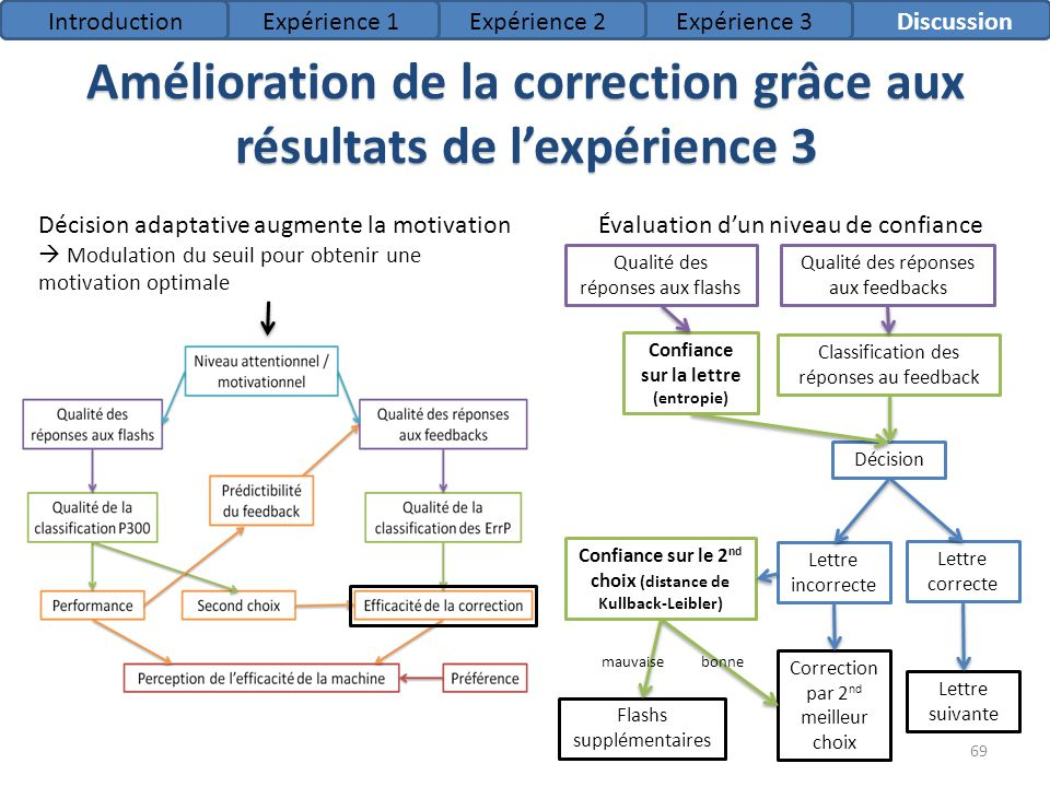 Amélioration de la correction grâce aux résultats de lexpérience 3 IntroductionExpérience 1Expérience 2Expérience 3Discussion 69 Décision adaptative a