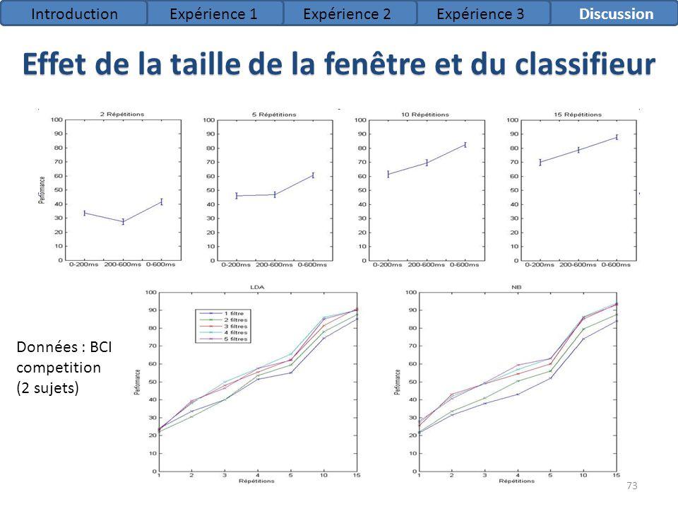 73 Données : BCI competition (2 sujets) IntroductionExpérience 1Expérience 2Expérience 3Discussion Effet de la taille de la fenêtre et du classifieur