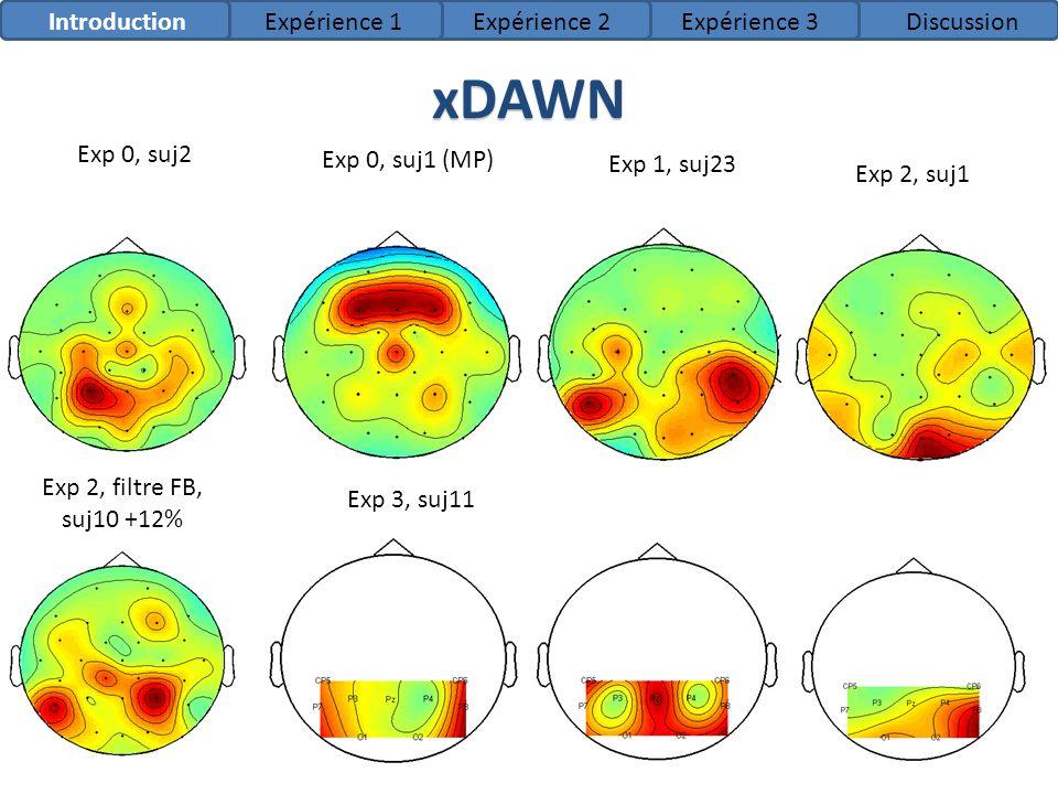 xDAWN 75 Exp 0, suj2 Exp 1, suj23 Exp 0, suj1 (MP) Exp 3, suj11 Exp 2, filtre FB, suj10 +12% Exp 2, suj1 IntroductionExpérience 1Expérience 2Expérienc
