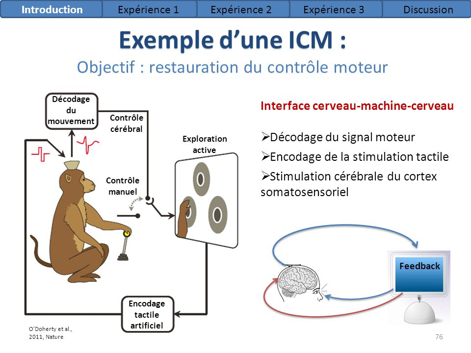 Exemple dune ICM : Exemple dune ICM : Objectif : restauration du contrôle moteur IntroductionExpérience 1Expérience 2Expérience 3Discussion Décodage d