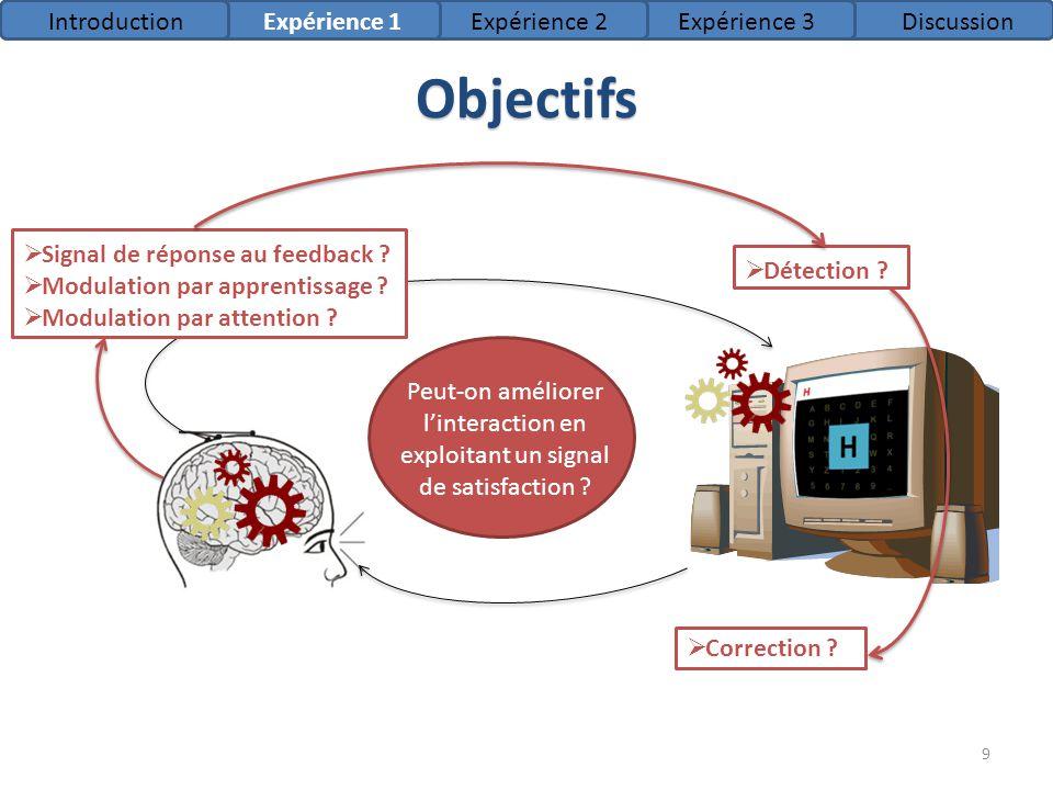 Objectifs Feedback Signal de réponse au feedback ? Modulation par apprentissage ? Modulation par attention ? Détection ? Correction ? Peut-on améliore