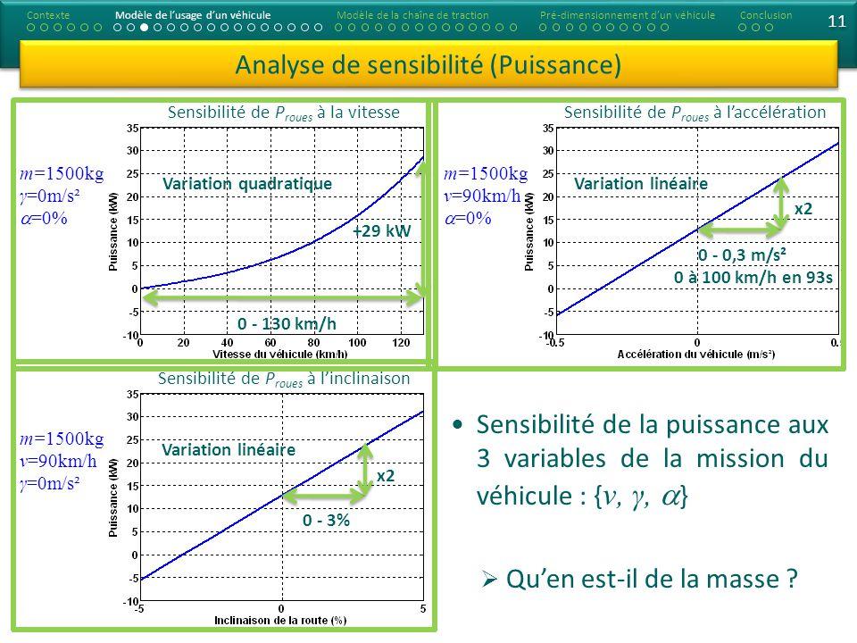 Analyse de sensibilité (Puissance) ContexteModèle de lusage dun véhiculeModèle de la chaîne de tractionConclusionPré-dimensionnement dun véhicule Sensibilité de P roues à la vitesse Sensibilité de P roues à linclinaison Sensibilité de P roues à laccélération 0 - 3% x2 0 - 0,3 m/s² x2 Variation quadratique 0 - 130 km/h +29 kW Variation linéaire 11 m=1500kg γ=0m/s² =0% m=1500kg ν=90km/h γ=0m/s² m=1500kg ν=90km/h =0% Sensibilité de la puissance aux 3 variables de la mission du véhicule : { ν, γ, } Quen est-il de la masse .