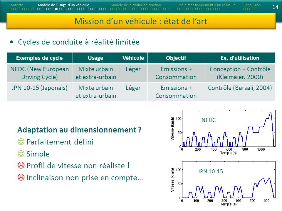 14 Adaptation au dimensionnement ? Parfaitement défini Simple Profil de vitesse non réaliste ! Inclinaison non prise en compte… Mission dun véhicule :