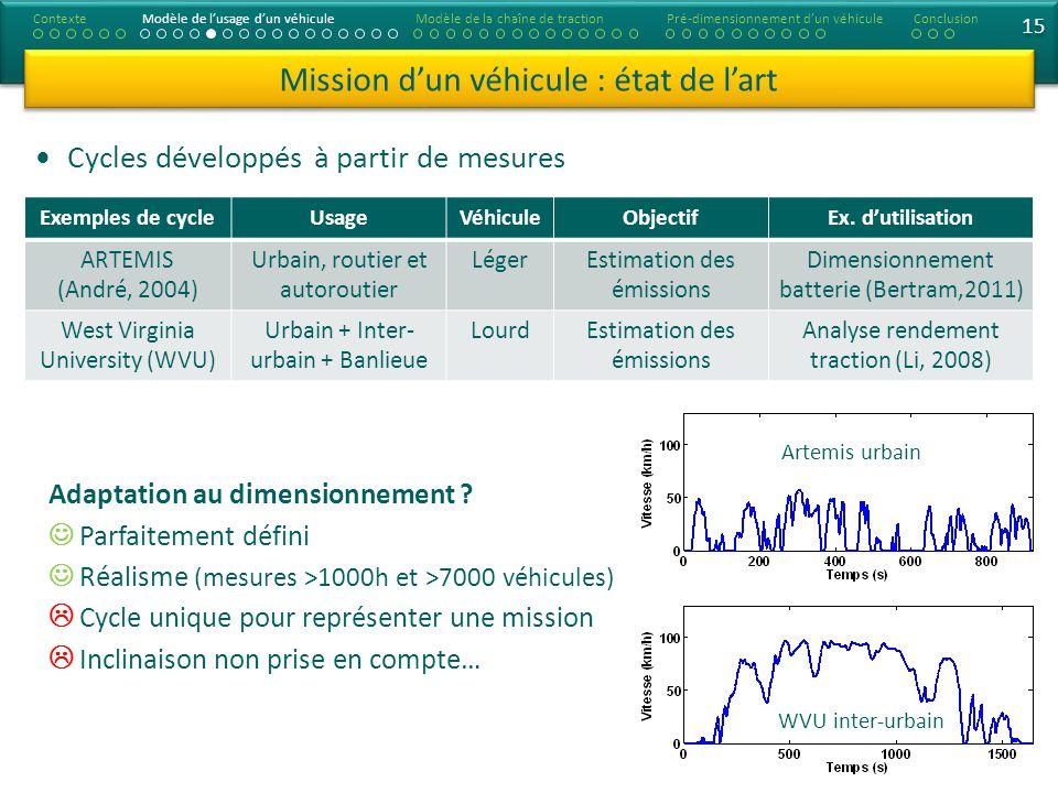 15 Adaptation au dimensionnement ? Parfaitement défini Réalisme (mesures >1000h et >7000 véhicules) Cycle unique pour représenter une mission Inclinai