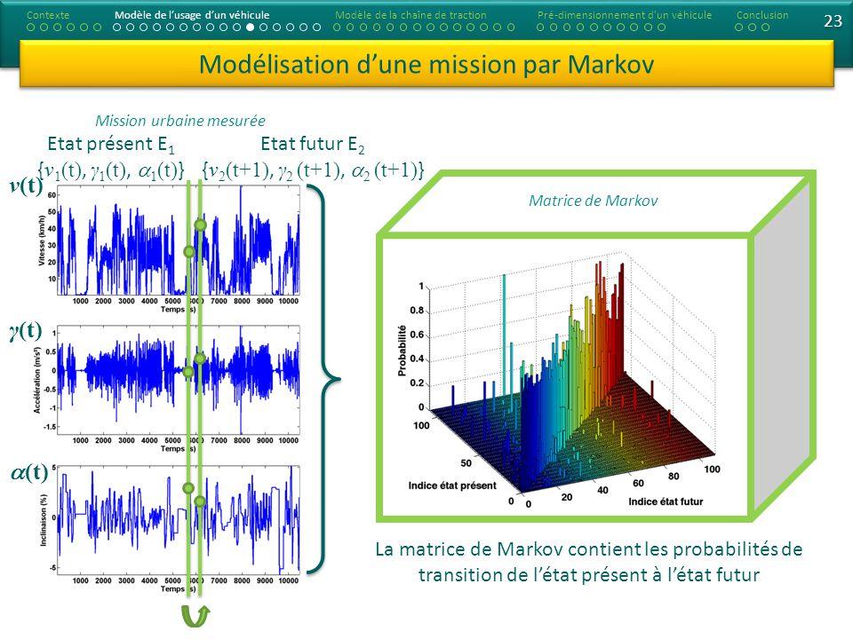 23 Modélisation dune mission par Markov Matrice de Markov Mission urbaine mesurée ContexteModèle de lusage dun véhiculeModèle de la chaîne de tractionConclusionPré-dimensionnement d un véhicule La matrice de Markov contient les probabilités de transition de létat présent à létat futur ν(t) γ(t) (t) Etat présent E 1 { ν 1 (t), γ 1 (t), 1 (t) } Etat futur E 2 { ν 2 (t+1), γ 2 (t+1), 2 (t+1) }