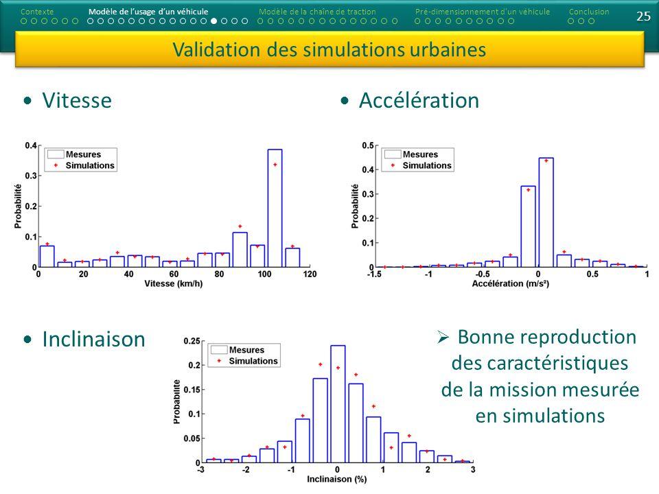 25 Vitesse Inclinaison Validation des simulations urbaines Accélération ContexteModèle de lusage dun véhiculeModèle de la chaîne de tractionConclusion