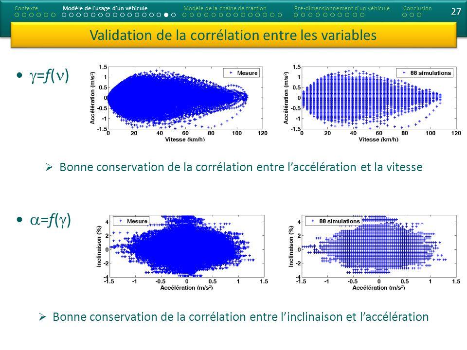 27 =f( ) Validation de la corrélation entre les variables ContexteModèle de lusage dun véhiculeModèle de la chaîne de tractionConclusionPré-dimensionnement d un véhicule Bonne conservation de la corrélation entre laccélération et la vitesse Bonne conservation de la corrélation entre linclinaison et laccélération