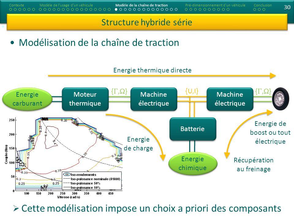 30 Modélisation de la chaîne de traction Structure hybride série ContexteModèle de lusage dun véhiculeModèle de la chaîne de tractionConclusionPré-dim