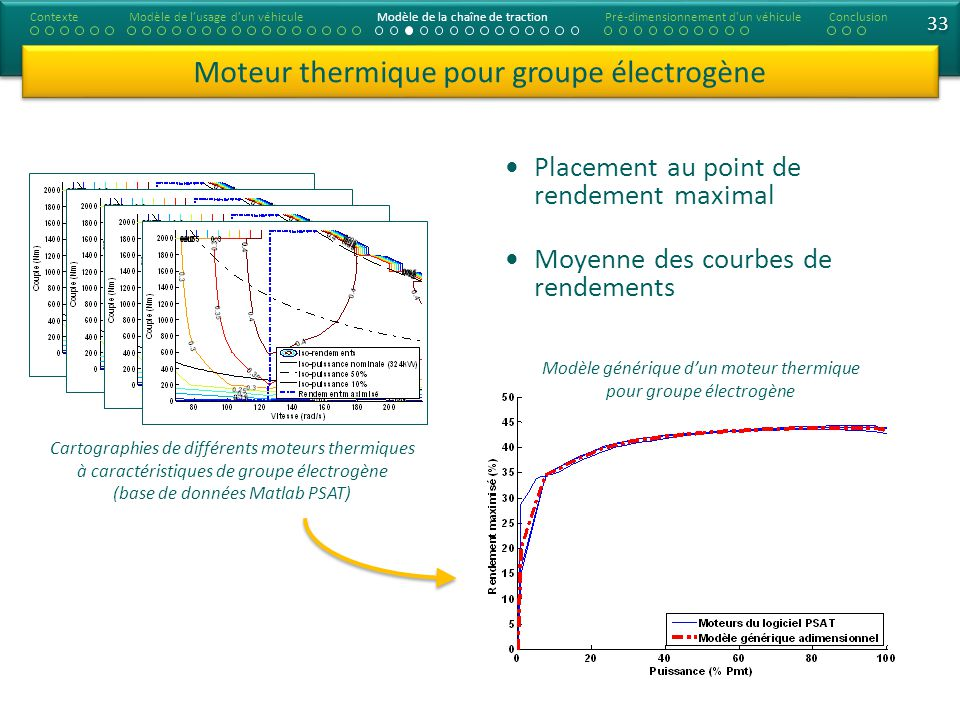33 Moteur thermique pour groupe électrogène Placement au point de rendement maximal Moyenne des courbes de rendements Cartographies de différents mote