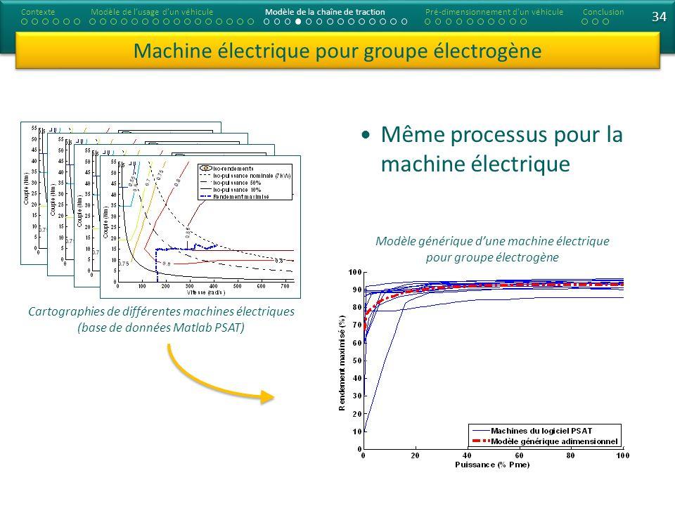 34 Machine électrique pour groupe électrogène Cartographies de différentes machines électriques (base de données Matlab PSAT) Modèle générique dune ma