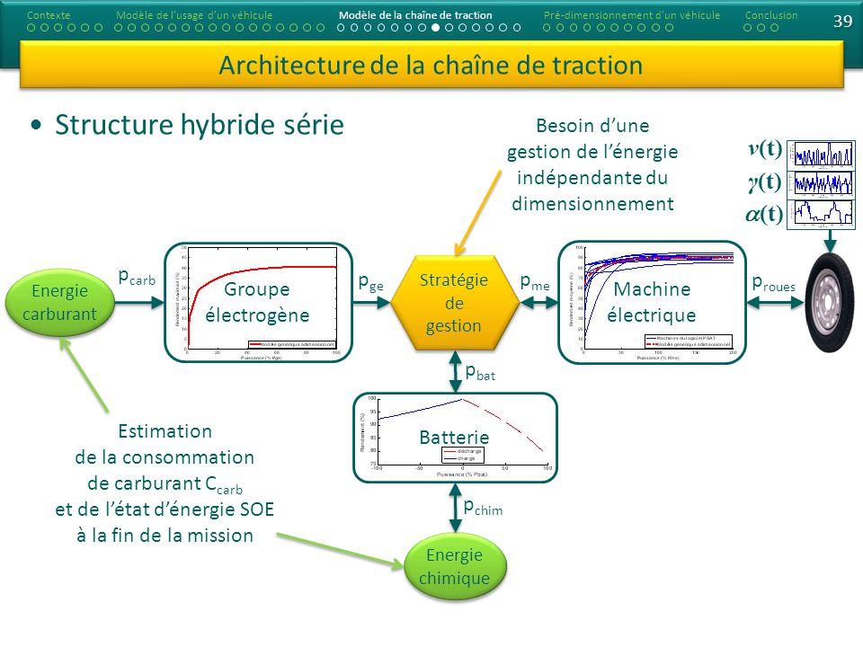 39 Structure hybride série Architecture de la chaîne de traction ContexteModèle de lusage dun véhiculeModèle de la chaîne de tractionConclusionPré-dim