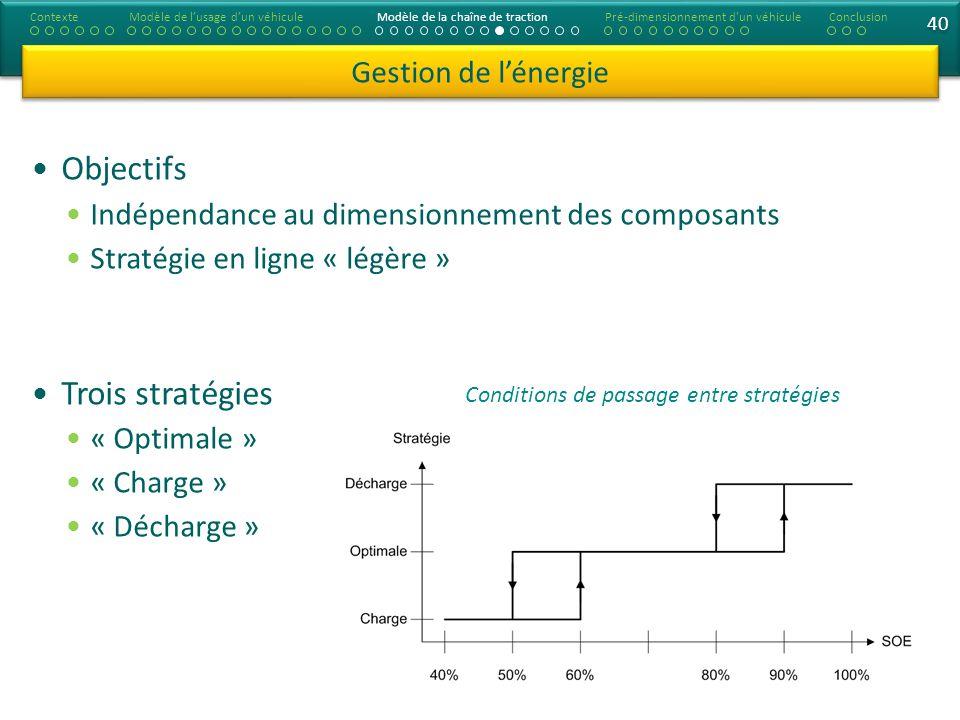 40 Objectifs Indépendance au dimensionnement des composants Stratégie en ligne « légère » Trois stratégies « Optimale » « Charge » « Décharge » Gestio