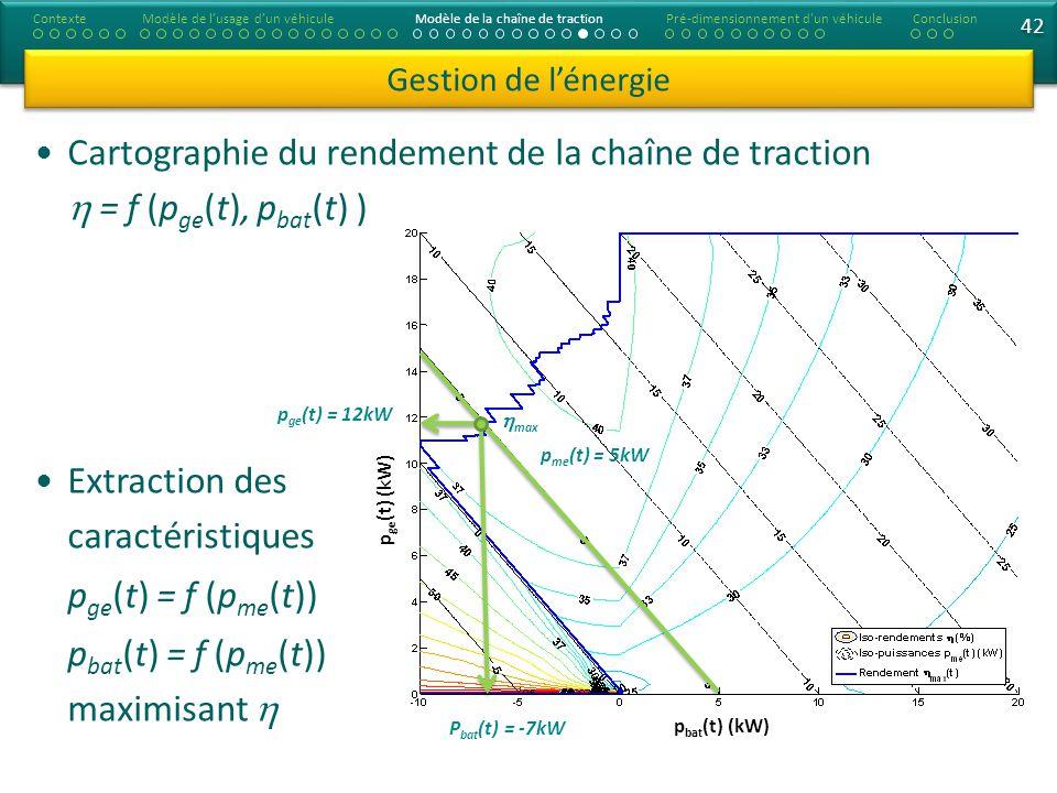 42 Cartographie du rendement de la chaîne de traction = f (p ge (t), p bat (t) ) Extraction des caractéristiques p ge (t) = f (p me (t)) p bat (t) = f (p me (t)) maximisant Gestion de lénergie ContexteModèle de lusage dun véhiculeModèle de la chaîne de tractionConclusionPré-dimensionnement d un véhicule p me (t) = 5kW p ge (t) = 12kW P bat (t) = -7kW max p ge (t) (kW) p bat (t) (kW)
