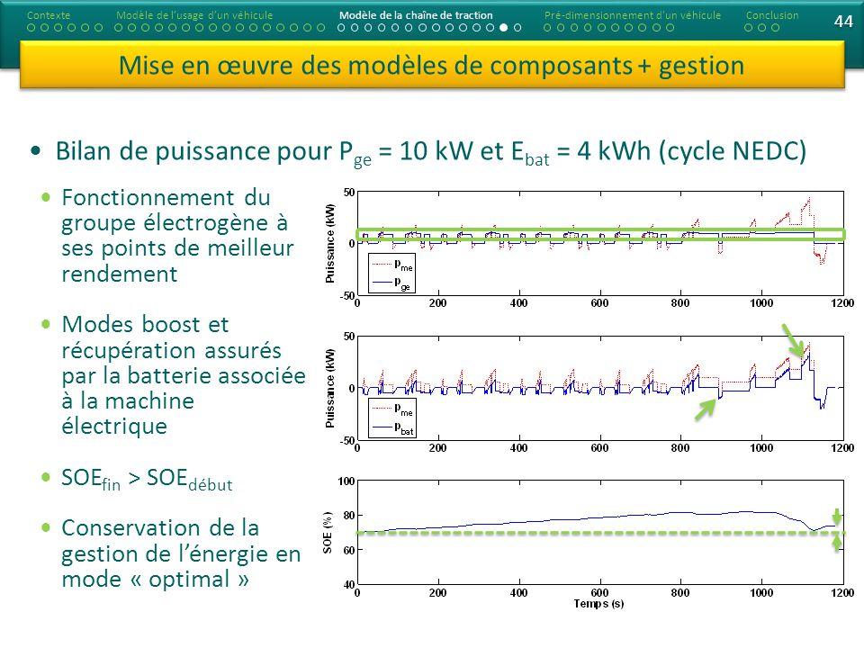44 Bilan de puissance pour P ge = 10 kW et E bat = 4 kWh (cycle NEDC) Mise en œuvre des modèles de composants + gestion Fonctionnement du groupe électrogène à ses points de meilleur rendement Modes boost et récupération assurés par la batterie associée à la machine électrique SOE fin > SOE début Conservation de la gestion de lénergie en mode « optimal » ContexteModèle de lusage dun véhiculeModèle de la chaîne de tractionConclusionPré-dimensionnement d un véhicule