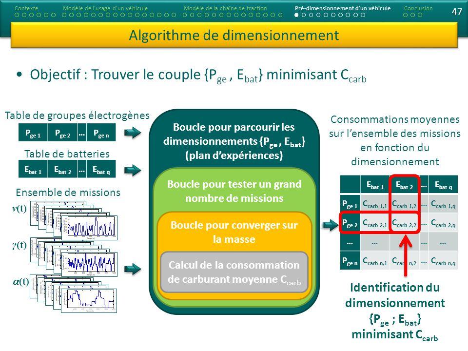 47 Algorithme de dimensionnement Objectif : Trouver le couple {P ge, E bat } minimisant C carb ContexteModèle de lusage dun véhiculeModèle de la chaîne de tractionConclusionPré-dimensionnement d un véhicule Boucle pour parcourir les dimensionnements {P ge, E bat } (plan dexpériences) Boucle pour tester un grand nombre de missions Boucle pour converger sur la masse Calcul de la consommation de carburant moyenne C carb E bat 1 E bat 2 …E bat q P ge 1 C carb 1,1 C carb 1,2 …C carb 1,q P ge 2 C carb 2,1 C carb 2,2 …C carb 2,q …………… P ge n C carb n,1 C carb n,2 …C carb n,q P ge 1 P ge 2 …P ge n E bat 1 E bat 2 …E bat q Table de groupes électrogènes Table de batteries ν(t) γ(t) (t) Ensemble de missions Consommations moyennes sur lensemble des missions en fonction du dimensionnement Identification du dimensionnement {P ge ; E bat } minimisant C carb