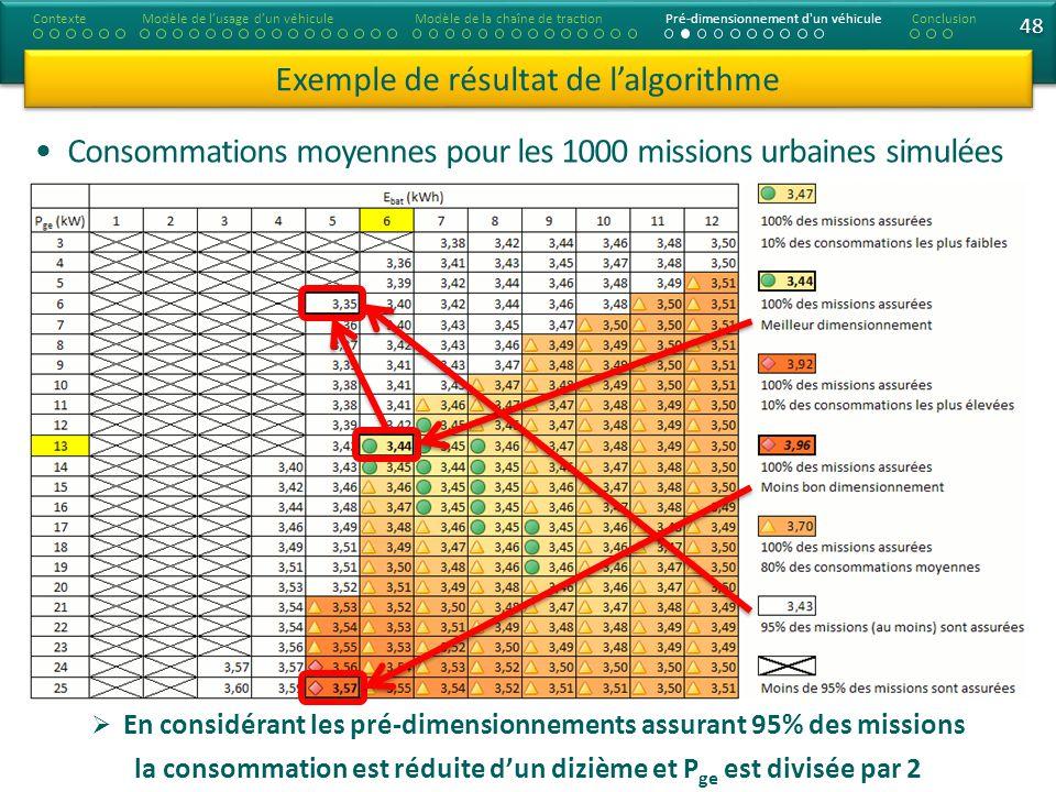 48 Exemple de résultat de lalgorithme Consommations moyennes pour les 1000 missions urbaines simulées ContexteModèle de lusage dun véhiculeModèle de l