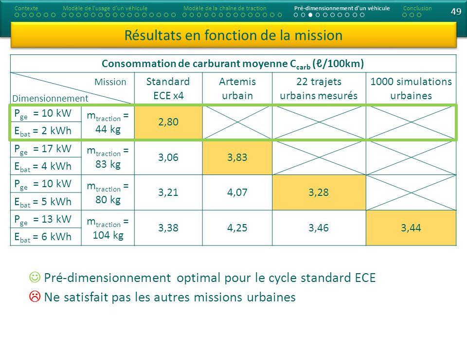 Consommation de carburant moyenne C carb (/100km) Standard ECE x4 Artemis urbain 22 trajets urbains mesurés 1000 simulations urbaines P ge = 10 kW m traction = 44 kg 2,80 E bat = 2 kWh P ge = 17 kW m traction = 83 kg 3,063,83 E bat = 4 kWh P ge = 10 kW m traction = 80 kg 3,214,073,28 E bat = 5 kWh P ge = 13 kW m traction = 104 kg 3,384,253,463,44 E bat = 6 kWh 49 Résultats en fonction de la mission ContexteModèle de lusage dun véhiculeModèle de la chaîne de tractionPré-dimensionnement d un véhiculeConclusion Dimensionnement Mission Pré-dimensionnement optimal pour le cycle standard ECE Ne satisfait pas les autres missions urbaines