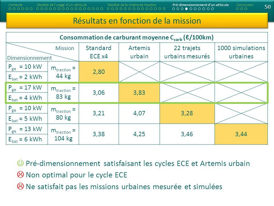 Consommation de carburant moyenne C carb (/100km) Standard ECE x4 Artemis urbain 22 trajets urbains mesurés 1000 simulations urbaines P ge = 10 kW m traction = 44 kg 2,80 E bat = 2 kWh P ge = 17 kW m traction = 83 kg 3,063,83 E bat = 4 kWh P ge = 10 kW m traction = 80 kg 3,214,073,28 E bat = 5 kWh P ge = 13 kW m traction = 104 kg 3,384,253,463,44 E bat = 6 kWh 50 Résultats en fonction de la mission ContexteModèle de lusage dun véhiculeModèle de la chaîne de tractionPré-dimensionnement d un véhiculeConclusion Pré-dimensionnement satisfaisant les cycles ECE et Artemis urbain Non optimal pour le cycle ECE Ne satisfait pas les missions urbaines mesurée et simulées Dimensionnement Mission