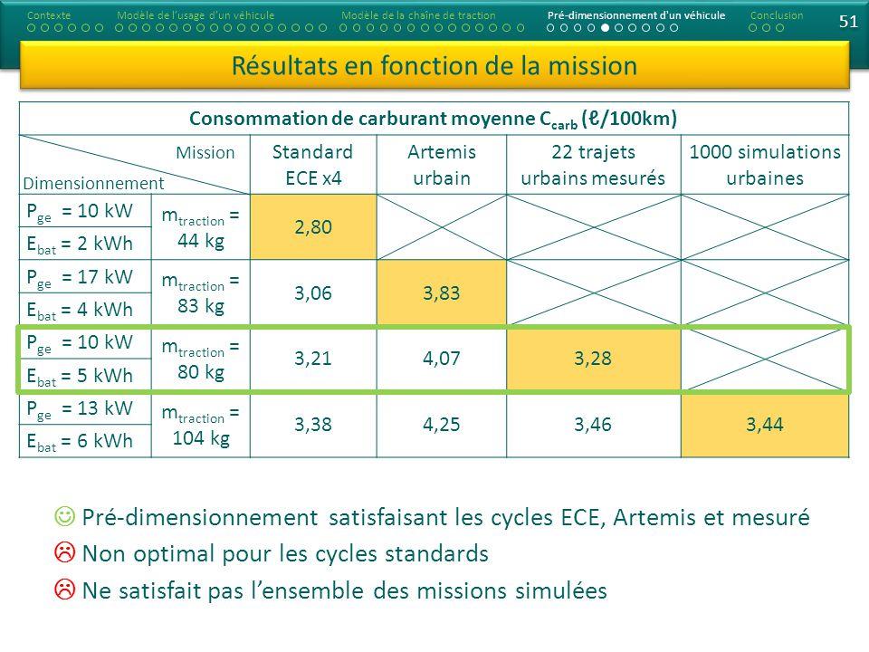Consommation de carburant moyenne C carb (/100km) Standard ECE x4 Artemis urbain 22 trajets urbains mesurés 1000 simulations urbaines P ge = 10 kW m traction = 44 kg 2,80 E bat = 2 kWh P ge = 17 kW m traction = 83 kg 3,063,83 E bat = 4 kWh P ge = 10 kW m traction = 80 kg 3,214,073,28 E bat = 5 kWh P ge = 13 kW m traction = 104 kg 3,384,253,463,44 E bat = 6 kWh 51 Résultats en fonction de la mission ContexteModèle de lusage dun véhiculeModèle de la chaîne de tractionPré-dimensionnement d un véhiculeConclusion Pré-dimensionnement satisfaisant les cycles ECE, Artemis et mesuré Non optimal pour les cycles standards Ne satisfait pas lensemble des missions simulées Dimensionnement Mission