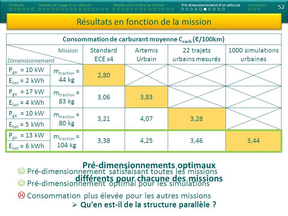 Consommation de carburant moyenne C carb (/100km) Standard ECE x4 Artemis Urbain 22 trajets urbains mesurés 1000 simulations urbaines P ge = 10 kW m traction = 44 kg 2,80 E bat = 2 kWh P ge = 17 kW m traction = 83 kg 3,063,83 E bat = 4 kWh P ge = 10 kW m traction = 80 kg 3,214,073,28 E bat = 5 kWh P ge = 13 kW m traction = 104 kg 3,384,253,463,44 E bat = 6 kWh 52 Résultats en fonction de la mission ContexteModèle de lusage dun véhiculeModèle de la chaîne de tractionPré-dimensionnement d un véhiculeConclusion Pré-dimensionnement satisfaisant toutes les missions Pré-dimensionnement optimal pour les simulations Consommation plus élevée pour les autres missions Pré-dimensionnements optimaux différents pour chacune des missions Quen est-il de la structure parallèle .