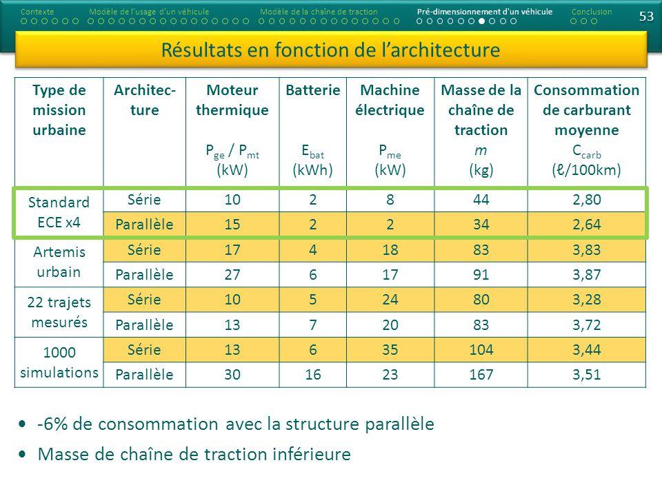 53 Type de mission urbaine Architec- ture Moteur thermique P ge / P mt (kW) Batterie E bat (kWh) Machine électrique P me (kW) Masse de la chaîne de tr