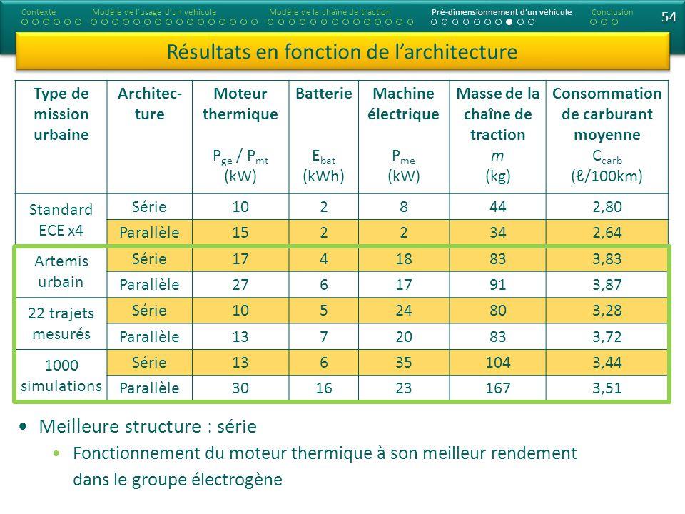 54 Type de mission urbaine Architec- ture Moteur thermique P ge / P mt (kW) Batterie E bat (kWh) Machine électrique P me (kW) Masse de la chaîne de tr