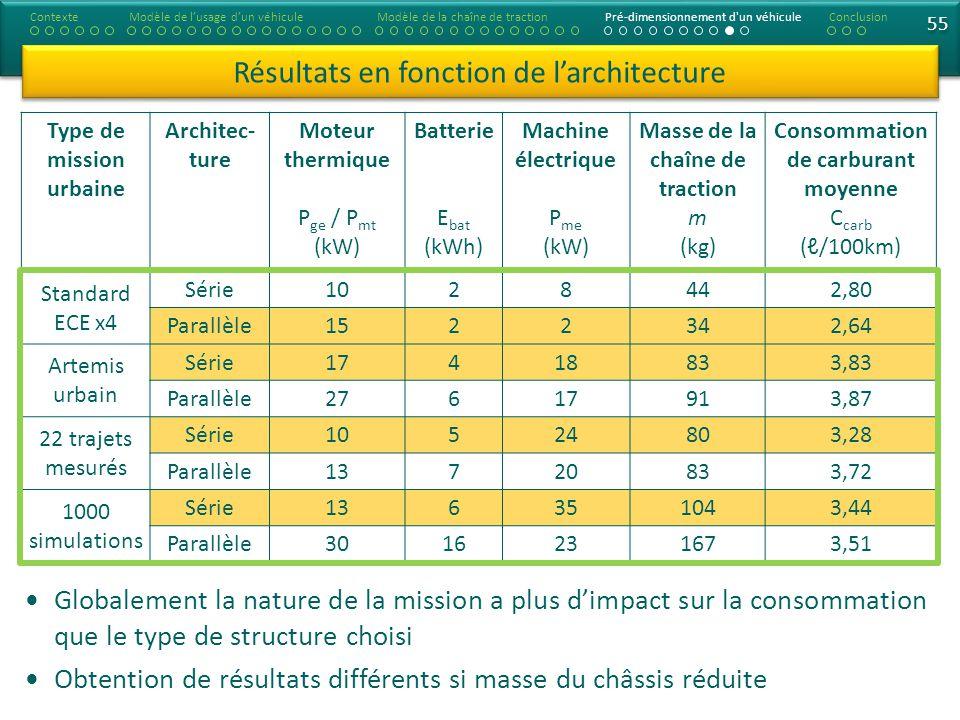 55 Type de mission urbaine Architec- ture Moteur thermique P ge / P mt (kW) Batterie E bat (kWh) Machine électrique P me (kW) Masse de la chaîne de tr