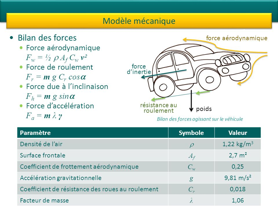 Bilan des forces Force aérodynamique F w = ½ A f C w ν² Force de roulement F r = m g C r cos Force due à linclinaison F h = m g sin Force daccélératio
