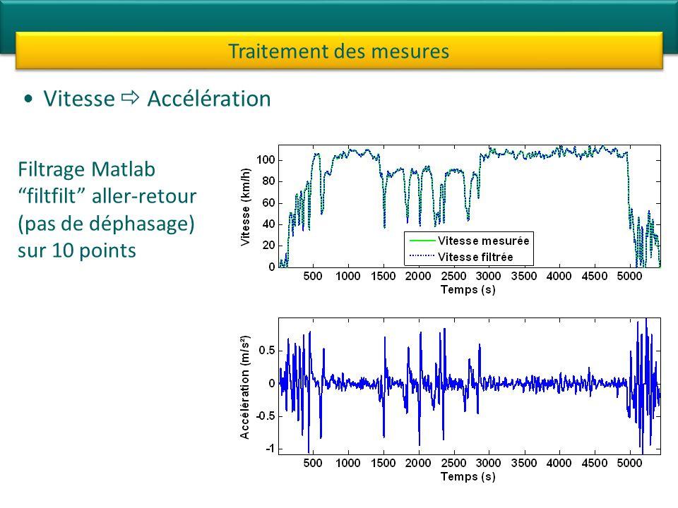Vitesse Accélération Traitement des mesures Filtrage Matlab filtfilt aller-retour (pas de déphasage) sur 10 points