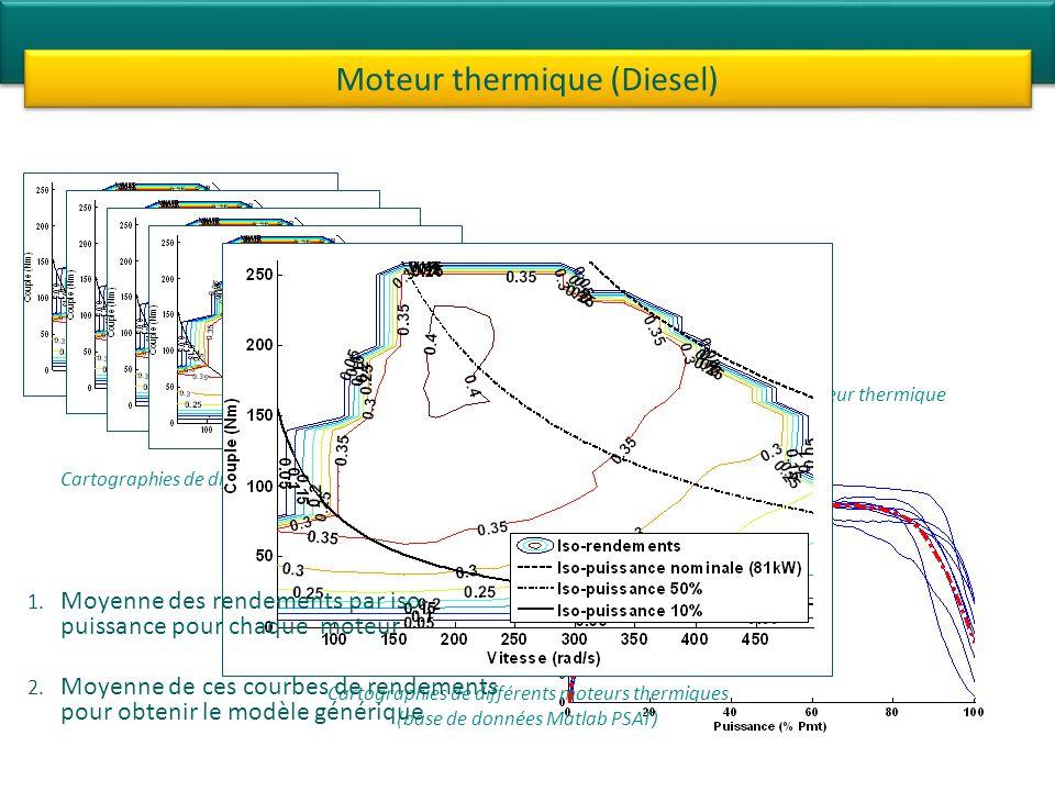Moteur thermique (Diesel) Cartographies de différents moteurs thermiques Modèle générique dun moteur thermique Cartographies de différents moteurs thermiques (base de données Matlab PSAT) 1.