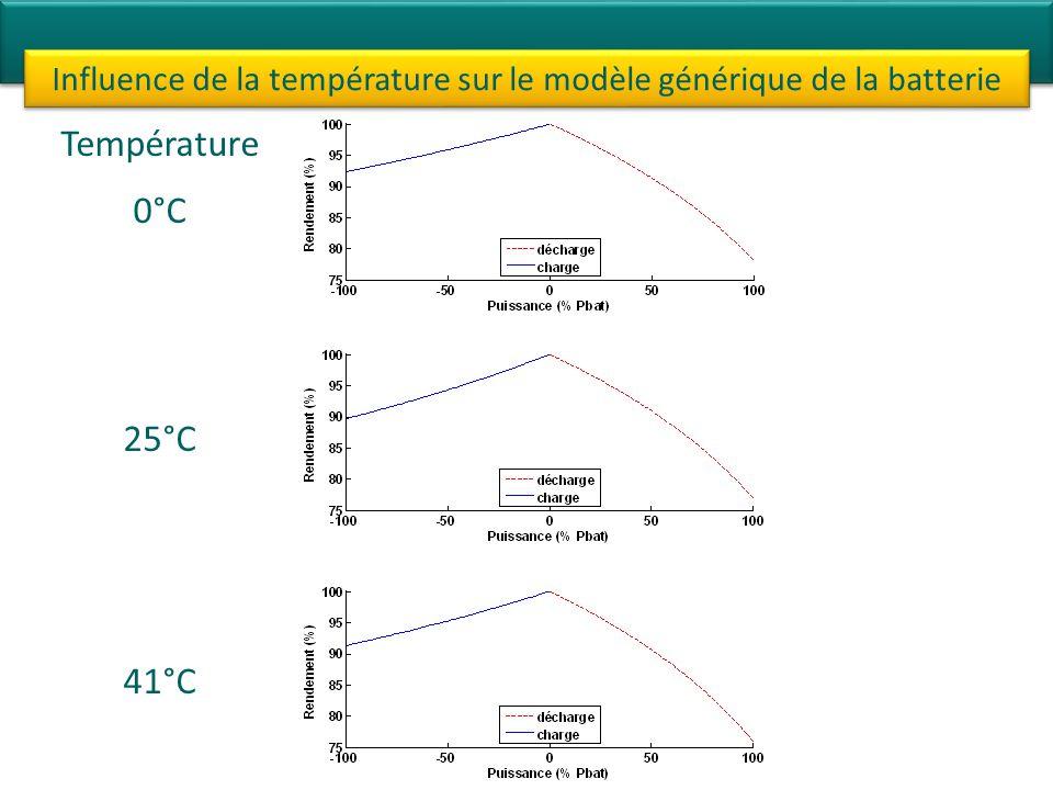 Influence de la température sur le modèle générique de la batterie Température 0°C 25°C 41°C