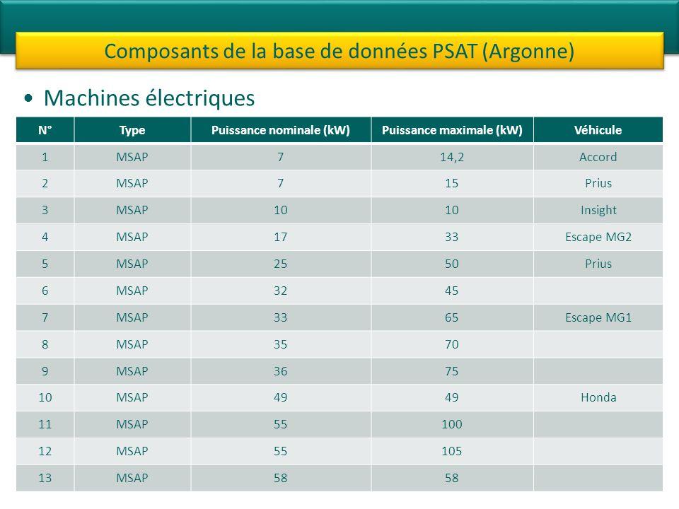 Machines électriques Composants de la base de données PSAT (Argonne) N°TypePuissance nominale (kW)Puissance maximale (kW)Véhicule 1MSAP714,2Accord 2MS