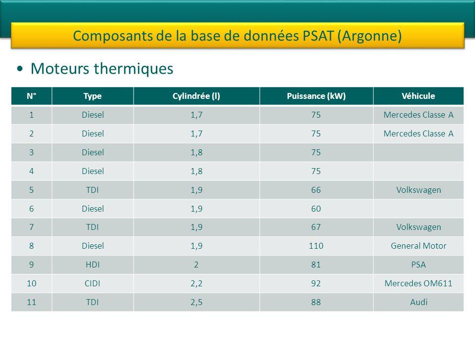 Moteurs thermiques Composants de la base de données PSAT (Argonne) N°TypeCylindrée (l)Puissance (kW)Véhicule 1Diesel1,775Mercedes Classe A 2Diesel1,77