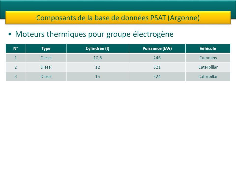 Moteurs thermiques pour groupe électrogène Composants de la base de données PSAT (Argonne) N°TypeCylindrée (l)Puissance (kW)Véhicule 1Diesel10,8246Cummins 2Diesel12321Caterpillar 3Diesel15324Caterpillar