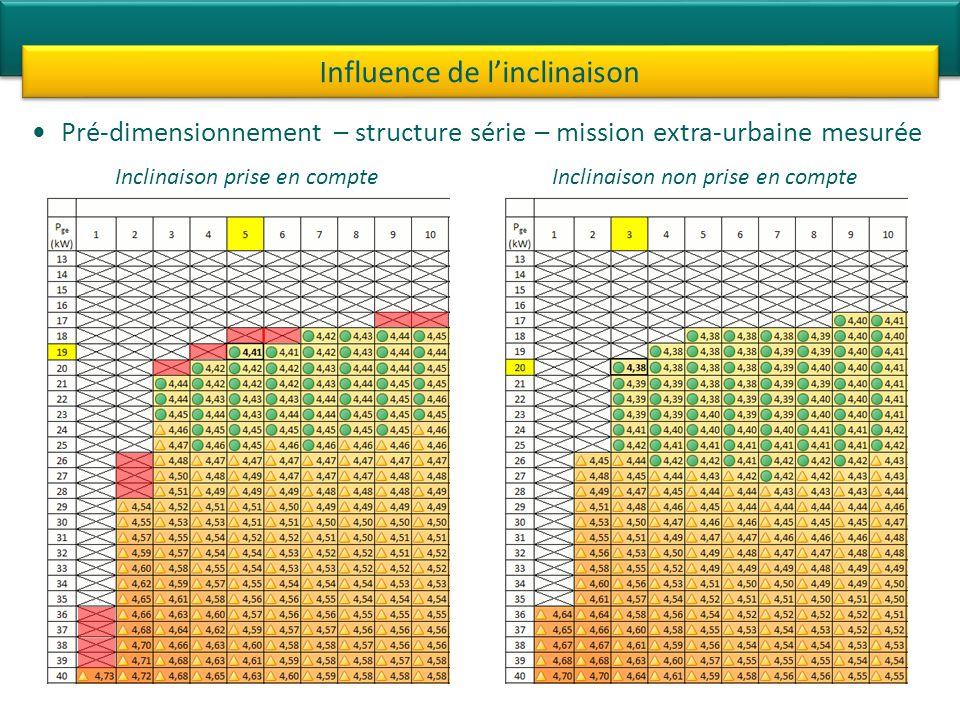 Pré-dimensionnement – structure série – mission extra-urbaine mesurée Influence de linclinaison Inclinaison prise en compteInclinaison non prise en compte