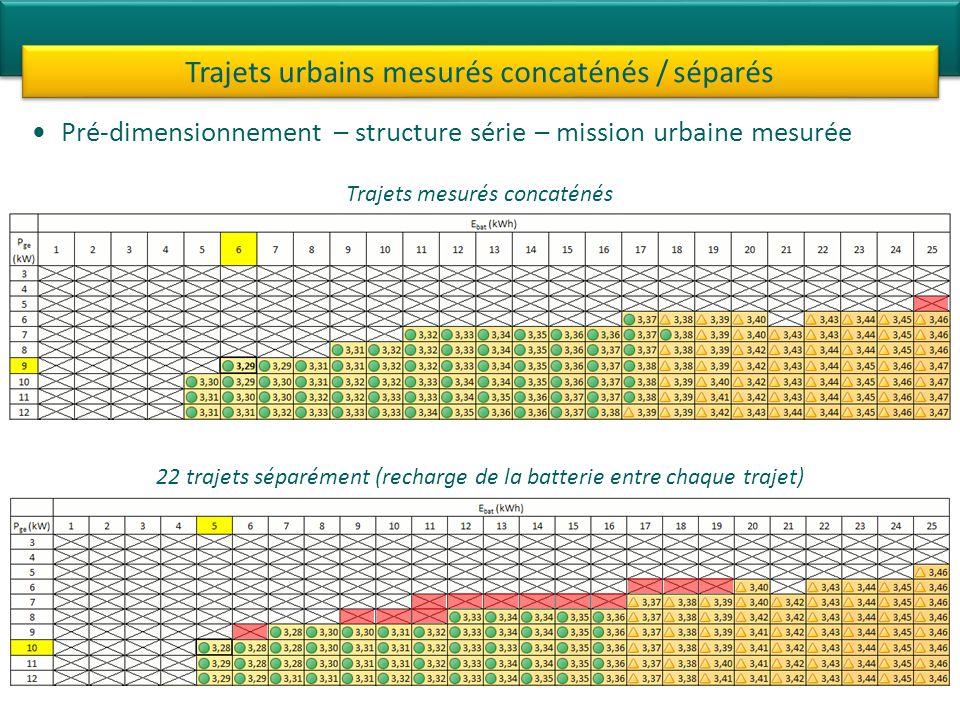 Pré-dimensionnement – structure série – mission urbaine mesurée Trajets urbains mesurés concaténés / séparés Trajets mesurés concaténés 22 trajets séparément (recharge de la batterie entre chaque trajet)