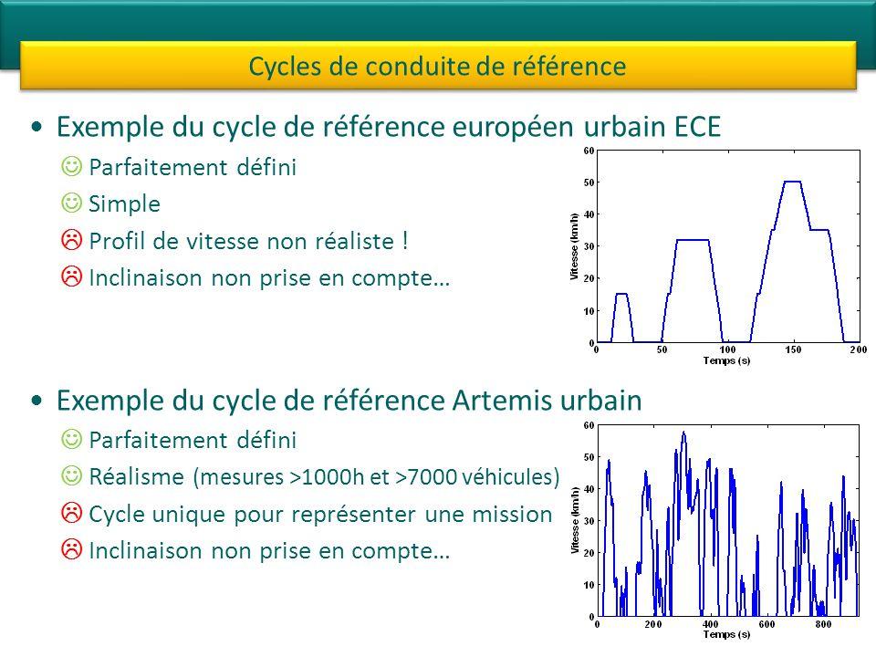 Exemple du cycle de référence européen urbain ECE Parfaitement défini Simple Profil de vitesse non réaliste ! Inclinaison non prise en compte… Exemple