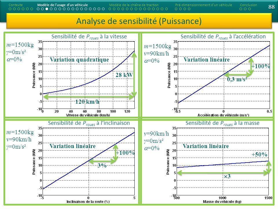 Analyse de sensibilité (Puissance) ContexteModèle de lusage dun véhiculeModèle de la chaîne de tractionConclusionPré-dimensionnement dun véhicule Sensibilité de P roues à la vitesse Sensibilité de P roues à linclinaison m=1500kg γ=0m/s² =0% m=1500kg ν=90km/h γ=0m/s² Sensibilité de P roues à laccélération Sensibilité de P roues à la masse m=1500kg ν=90km/h =0% ν=90km/h γ=0m/s² =0% 3% +100% 0,3 m/s² +100% 3 +50% Variation quadratique 120 km/h 28 kW Variation linéaire 88