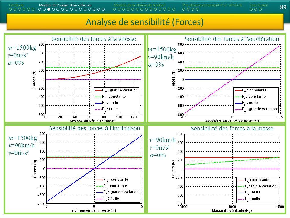 Analyse de sensibilité (Forces) ContexteModèle de lusage dun véhiculeModèle de la chaîne de tractionConclusionPré-dimensionnement dun véhicule Sensibilité des forces à la vitesse Sensibilité des forces à linclinaison m=1500kg γ=0m/s² =0% m=1500kg ν=90km/h γ=0m/s² Sensibilité des forces à laccélération Sensibilité des forces à la masse m=1500kg ν=90km/h =0% ν=90km/h γ=0m/s² =0% 89