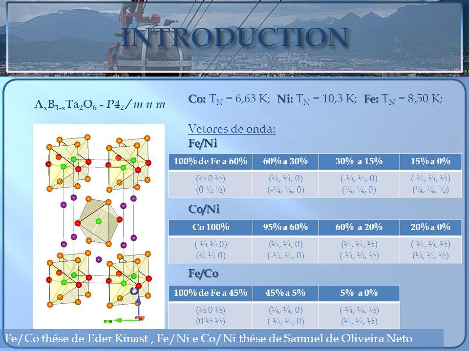A x B 1-x Ta 2 O 6 - P4 2 / m n m Co: Ni: Fe: Co: T N = 6,63 K; Ni: T N = 10,3 K; Fe: T N = 8,50 K; Vetores de onda:Fe/NiCo/NiFe/Co 100% de Fe a 60%60