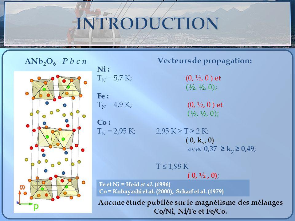 ANb 2 O 6 - P b c n Ni : T N = 5,7 K; (0, ½, 0 ) et (½, ½, 0) ; Fe : T N = 4,9 K; (0, ½, 0 ) et (½, ½, 0) ; Co : T N = 2,95 K; 2,95 K T 2 K; ( 0, k y,