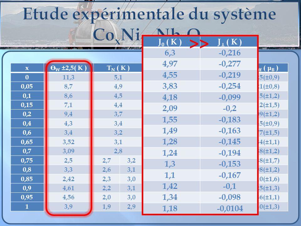 x Ө W ±2,5( K ) T N ( K )J 0 ( K )J ( K ) μ eff ( μ B ) 011,35,16,3-0,2163,25(±0,9) 0,058,74,94,97-0,2773,21(±0,8) 0,18,64,54,55-0,2193,15(±1,2) 0,157