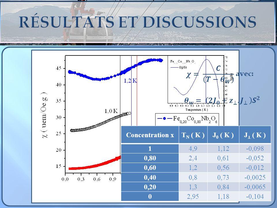 Concentration xT N ( K )J 0 ( K )J ( K ) 14,91,12-0,098 0,802,40,61-0,052 0,601,20,56-0,012 0,400,80,73-0,0025 0,201,30,84-0,0065 02,951,18-0,104 avec