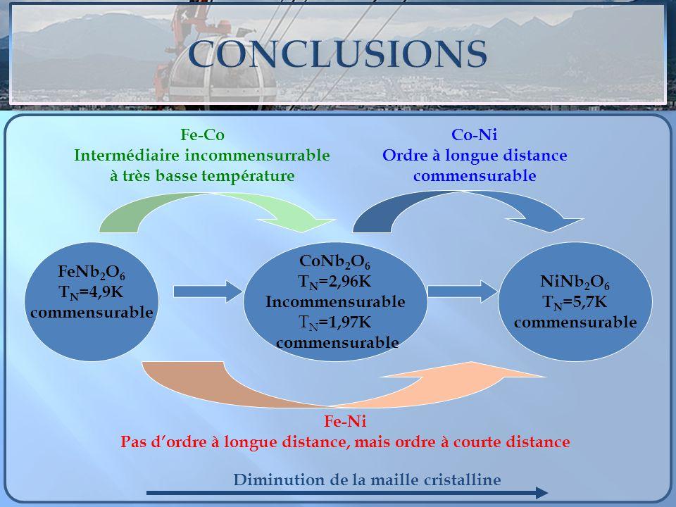 FeNb 2 O 6 T N =4,9K commensurable CoNb 2 O 6 T N =2,96K Incommensurable T N =1,97K commensurable NiNb 2 O 6 T N =5,7K commensurable Fe-Co Intermédiai
