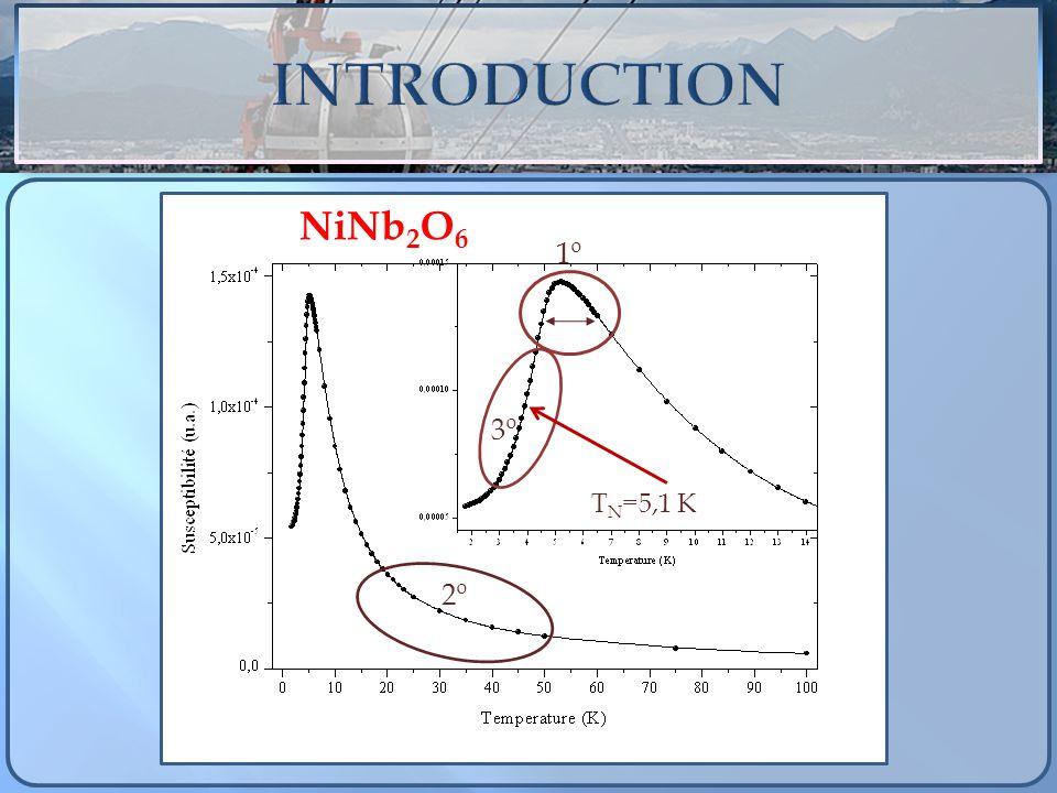 A x B 1-x Ta 2 O 6 - P4 2 / m n m Co: Ni: Fe: Co: T N = 6,63 K; Ni: T N = 10,3 K; Fe: T N = 8,50 K; Vetores de onda:Fe/NiCo/NiFe/Co 100% de Fe a 60%60% a 30%30% a 15%15% a 0% (½ 0 ½) (0 ½ ½) (¼, ¼, 0) (-¼, ¼, 0) (¼, ¼, 0) (-¼, ¼, ½) (¼, ¼, ½) Co 100%95% a 60%60% a 20%20% a 0% (-¼ ¼ 0) (¼ ¼ 0) (¼, ¼, 0) (-¼, ¼, 0) (¼, ¼, ½) (-¼, ¼, ½) (¼, ¼, ½) 100% de Fe a 45%45% a 5%5% a 0% (½ 0 ½) (0 ½ ½) (¼, ¼, 0) (-¼, ¼, 0) (-¼, ¼, ½) (¼, ¼, ½) Fe/Co thése de Eder Kinast, Fe/Ni e Co/Ni thése de Samuel de Oliveira Neto