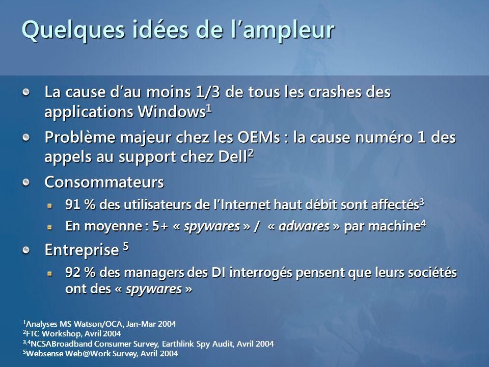 Quelques idées de lampleur La cause dau moins 1/3 de tous les crashes des applications Windows1 Problème majeur chez les OEMs : la cause numéro 1 des appels au support chez Dell2 Consommateurs 91 % des utilisateurs de lInternet haut débit sont affectés3 En moyenne : 5+ « spywares » / « adwares » par machine4 Entreprise 5 92 % des managers des DI interrogés pensent que leurs sociétés ont des « spywares » 1 Analyses MS Watson/OCA, Jan-Mar 2004 2 FTC Workshop, Avril 2004 3,4 NCSABroadband Consumer Survey, Earthlink Spy Audit, Avril 2004 5 Websense Web@Work Survey, Avril 2004