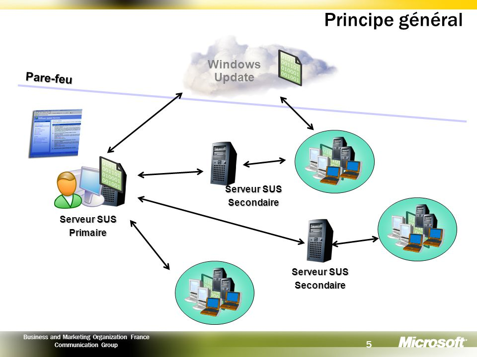 5 Business and Marketing Organization France Communication Group Principe général Serveur SUS Primaire Pare-feu Secondaire Windows Update Serveur SUS Secondaire